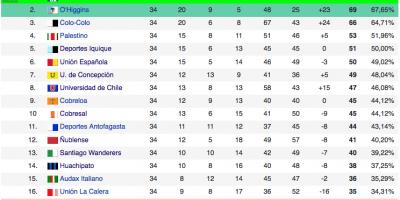 Tabla acumulada temporada 2013-2014