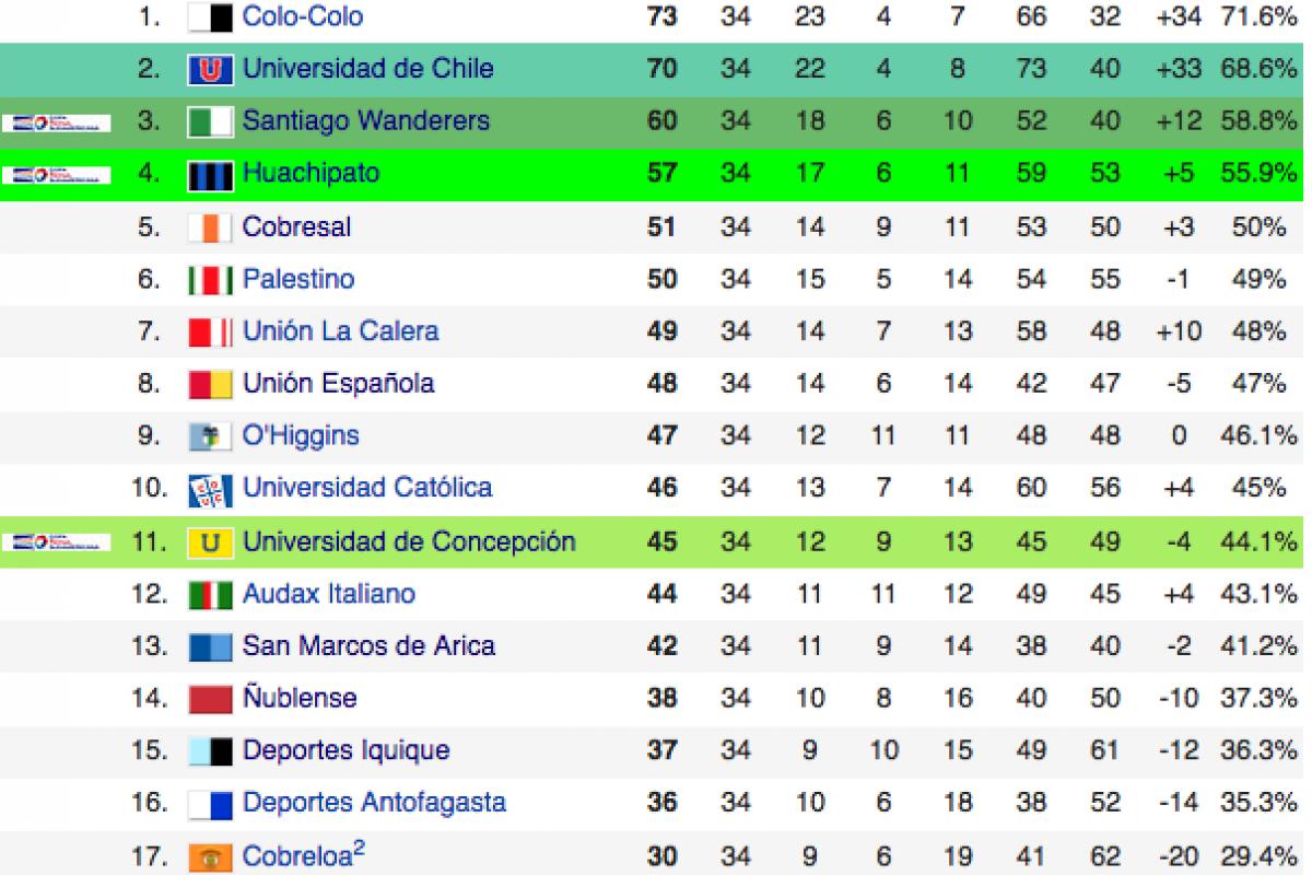 Tabla acumulada temporada 2014 -2015 Tabla acumulada temporada 2014 -2015