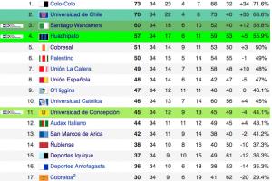 Tabla acumulada temporada 2014 -2015