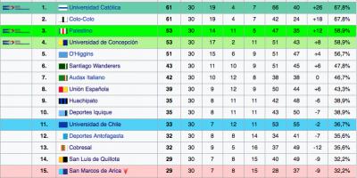 Tabla acumulada temporada 2015 -2016