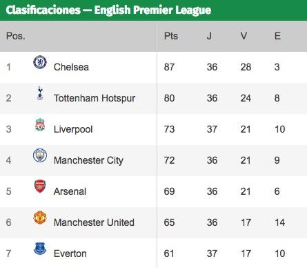 PARAGUAY: Liverpool se acerca a la Liga de Campeones