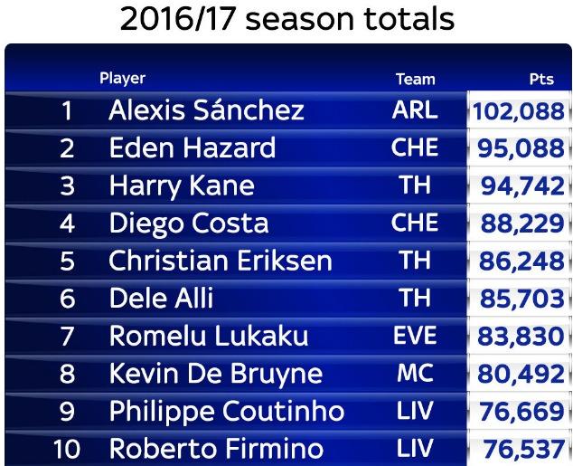 Alexis fue elegido el jugador con mejor desempeño de la Premier