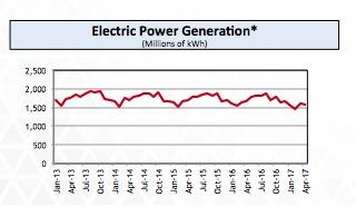 Consumo energía IAE