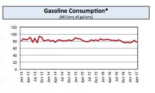Consumo de Gasolina IAE