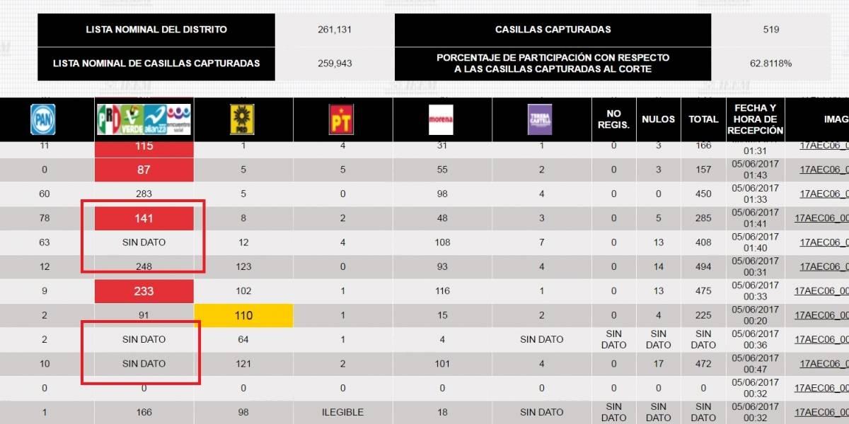 PREP sumó 241 mil votos de más a favor del PRI en Edomex