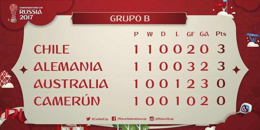 La clasificación del Grupo B tras jugada la primera jornada.