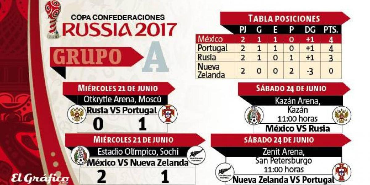 Tabla de posiciones y fixture: Los datos del Grupo A de la Copa Confederaciones