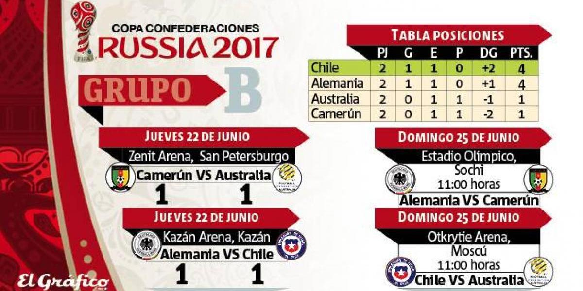 Chile al liderato: Tabla de posiciones y fixture del Grupo B
