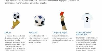 Así funciona el VAR (FIFA)