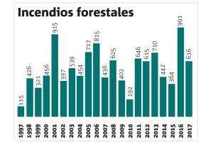 Jalisco vive su peor año de incendios forestales