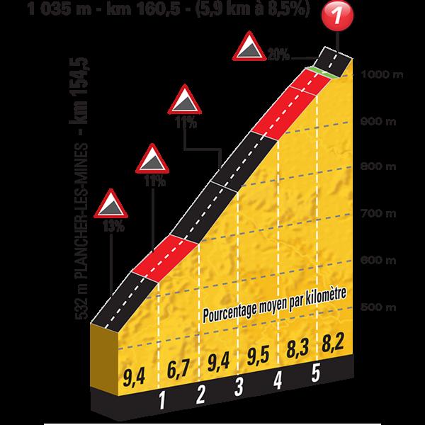 Tour de Francia: la primera montaña llega con La Planche des Belles Filles