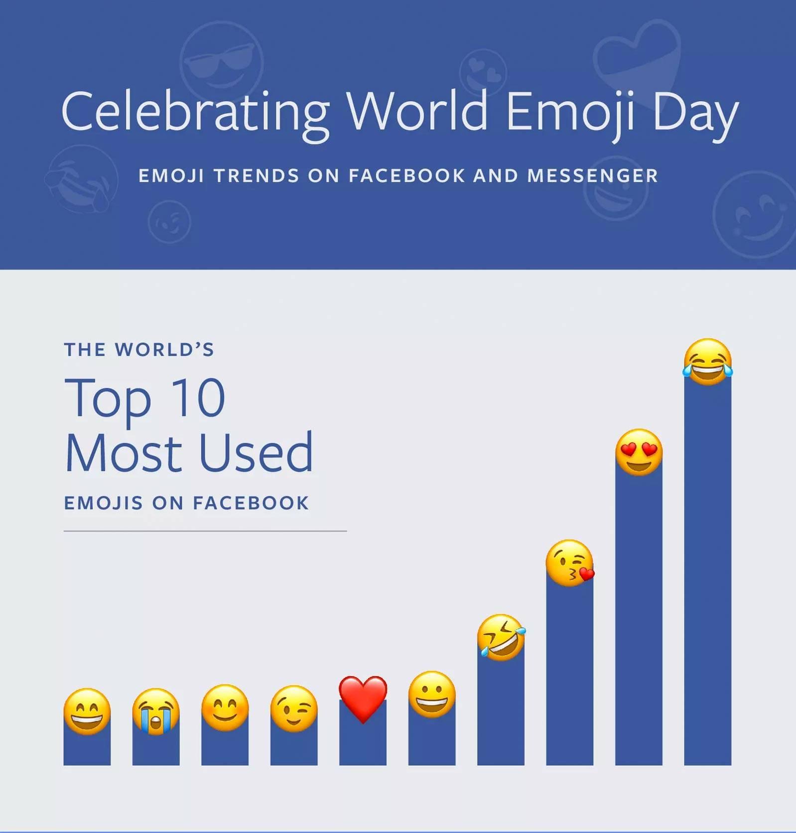 Dia do Emoji