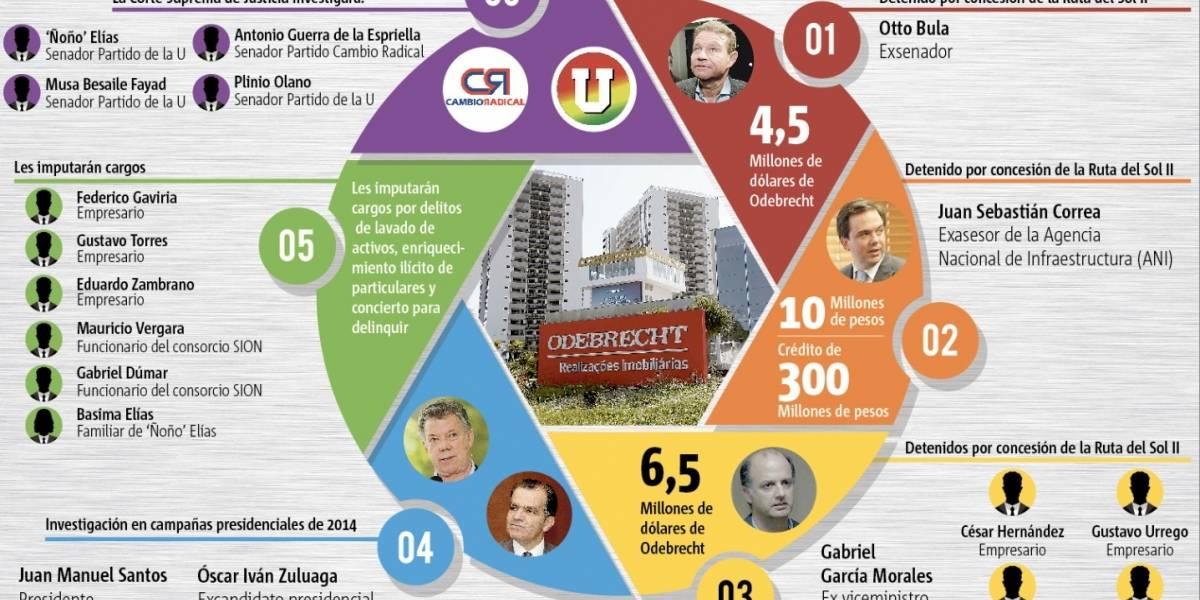 ¿Cuáles son los nuevos rostros en el escándalo de Odebrecht?