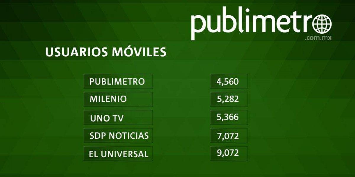 Publimetro, quinto lugar de usuarios móviles en México