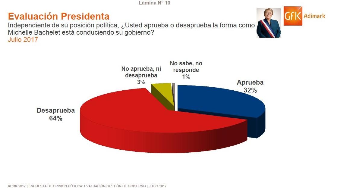 Gestión de presidenta Bachelet alcanza nivel más alto desde Caso Caval — Adimark
