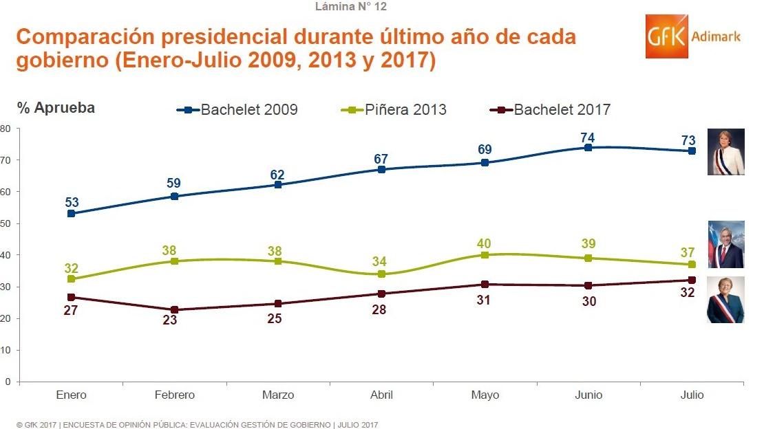 Bachelet obtiene mejor registro desde que estalló el caso Caval — Adimark