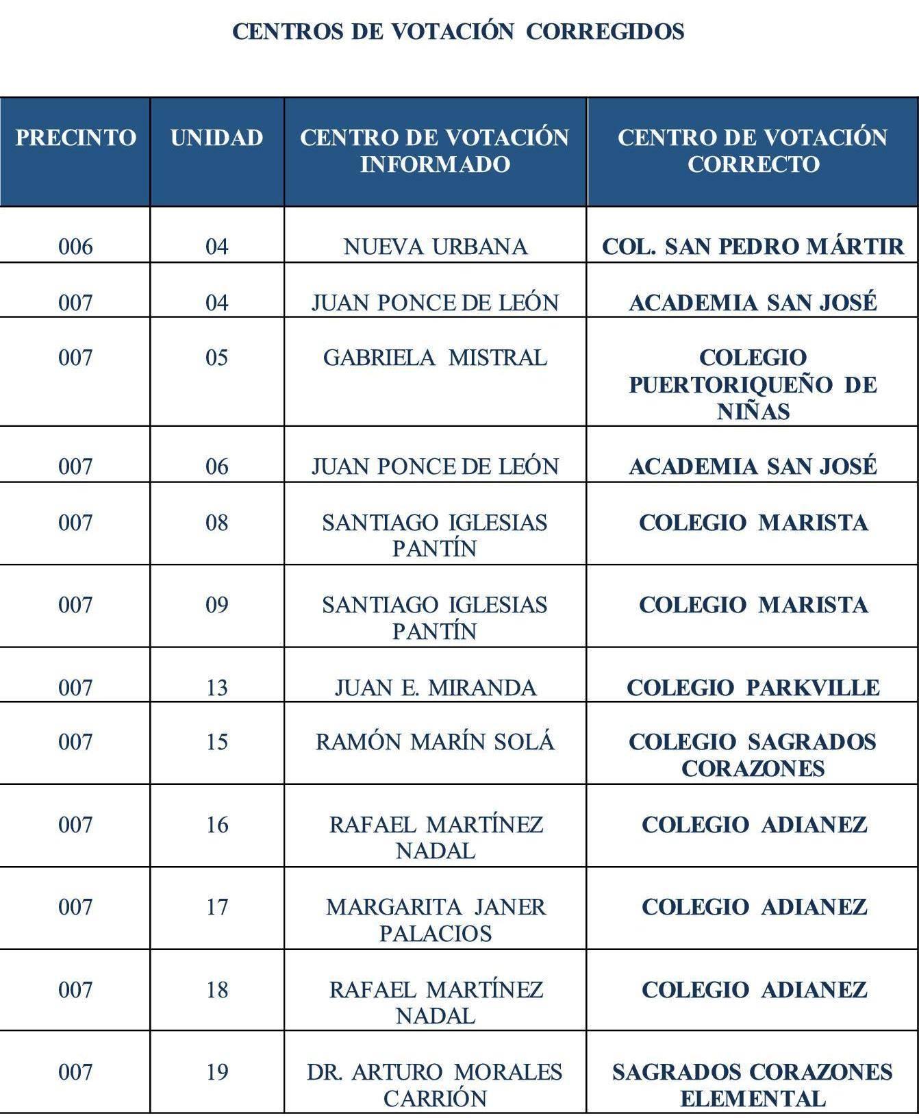 Información Electoral Guaynabo