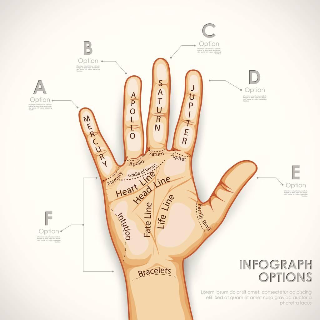 Líneas de la mano Lectura de la mano