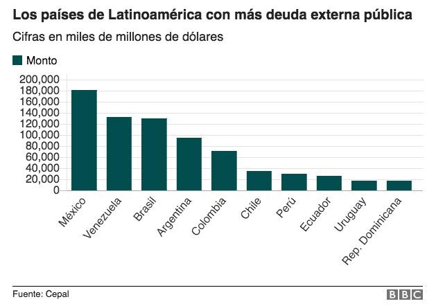 BBC Cifras deuda