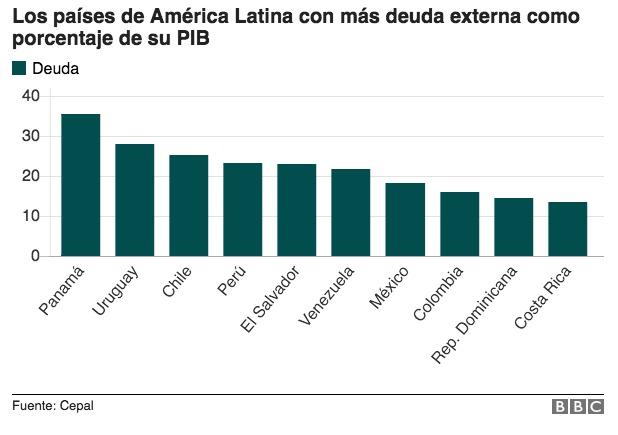 Cepal: Inversión extranjera directa en Chile cae 40%