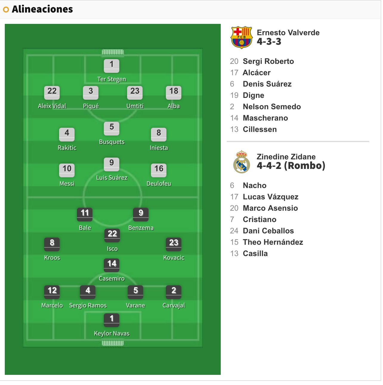 Alineaciones Barça vs Real Madrid