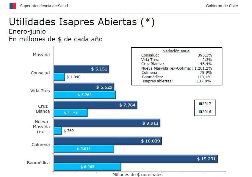 Utilidades de isapres superan los $55.600 millones en el primer semestre