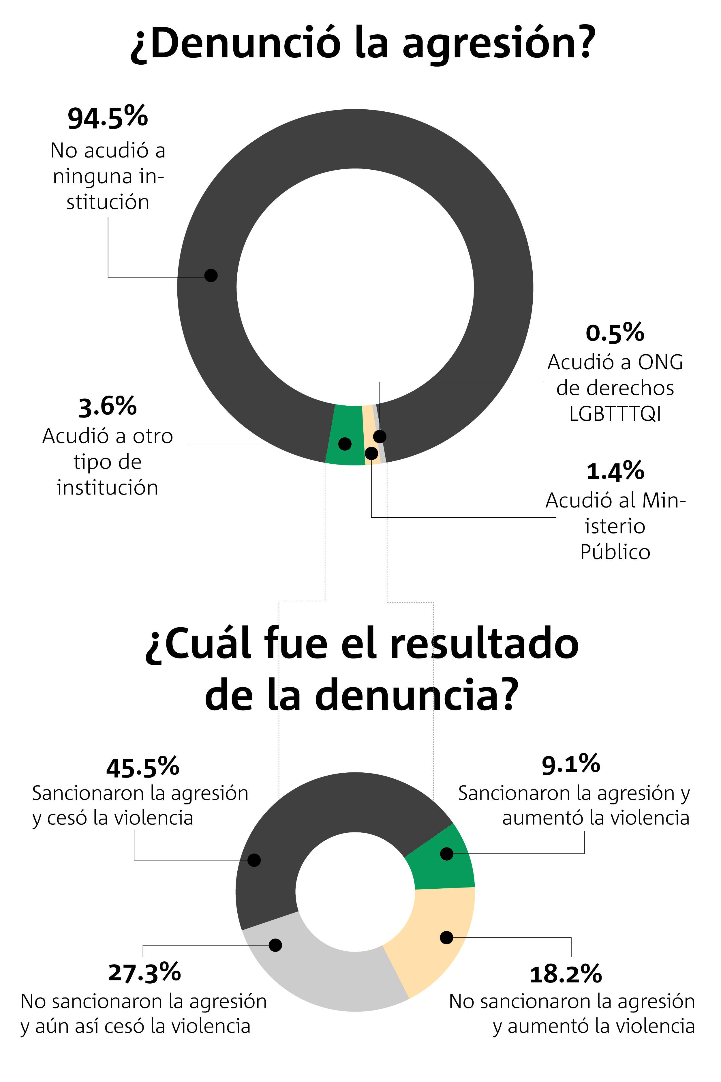 Comunidad LGBTTTQI de Guadalajara guarda silencio ante agresiones