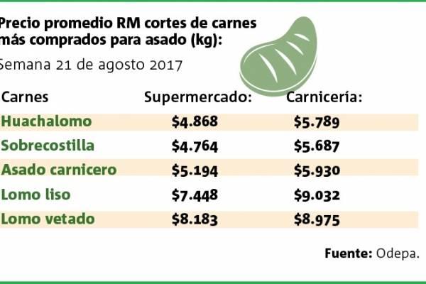 Precio carne Fiestas Patrias