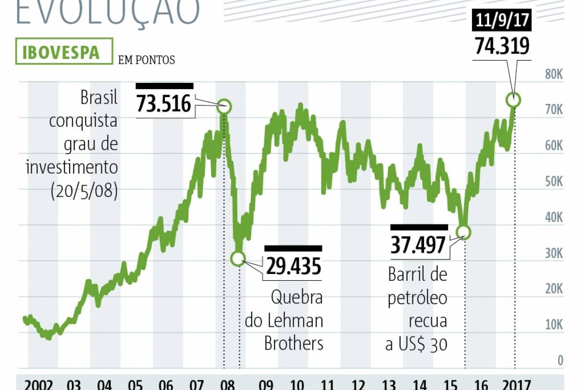 Bovespa fecha em alta de 1,7% e atinge nova máxima histórica