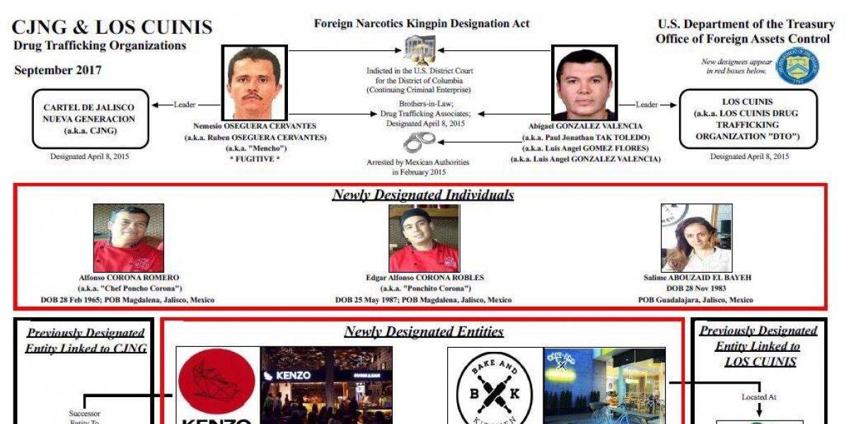 Sanciona EU a 4 empresas mexicanas por vínculos con el narco