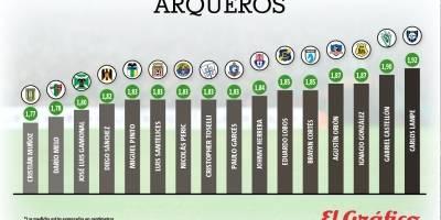 Los arqueros más pequeños del Transición / imagen: El Gráfico Chile