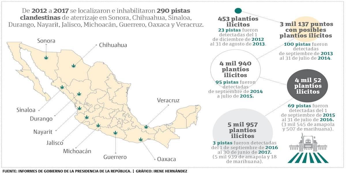 Disminuye 97% la detección de 'aeropuertos' del narco