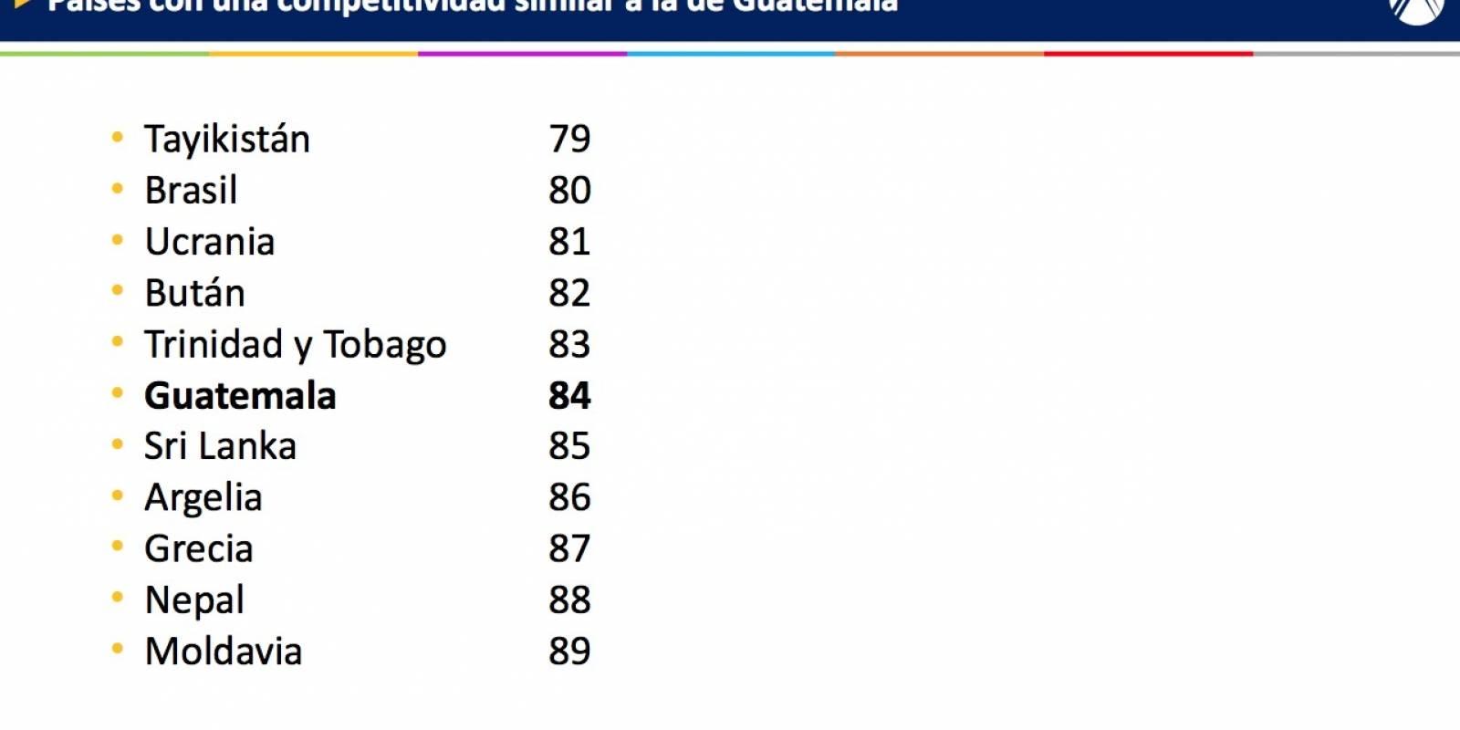 México permanece en sitio 51 de Competitividad: WEF