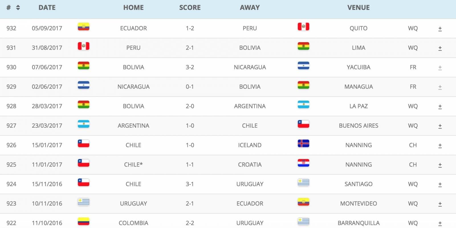 Tabla con los últimos resultados del torneo. El campeón actual es Perú, que defendió la última vez el título ante Ecuador, y lo retuvo al ganarle 1 a 2 en Quito. Antes, se lo había ganado a Bolivia al derrotarle por 2 a 0 en Lima.