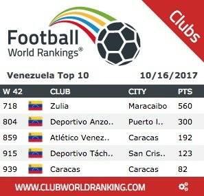 World Club Ranking