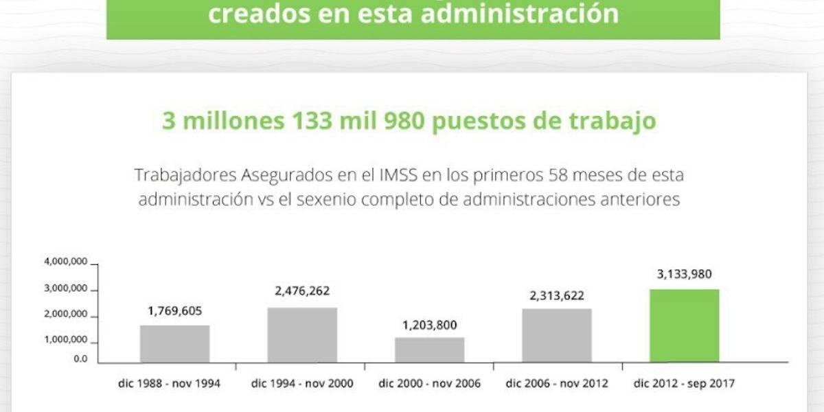 Destaca Peña Nieto creación de 3 millones de empleos durante su sexenio