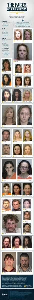 Cambios de personas que empezaron a usar drogas