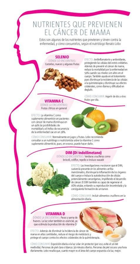 Dieta para prevenir cancer de mama
