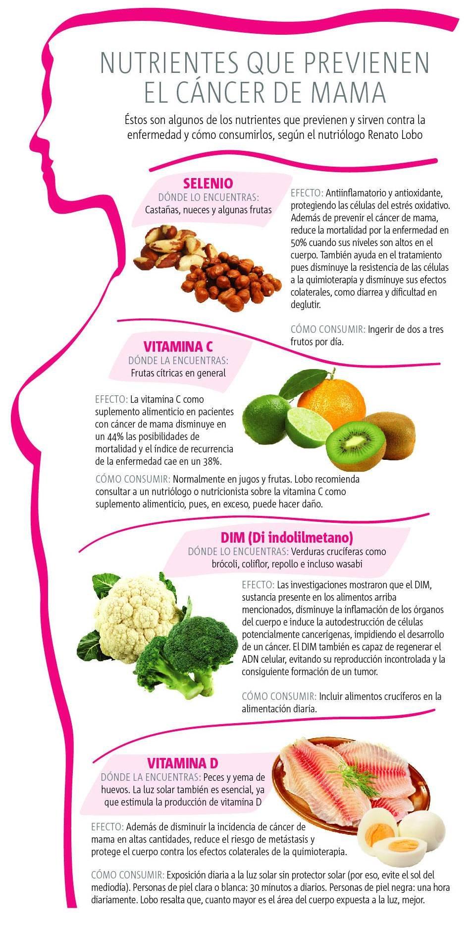 El c ncer de mama se previene publimetro m xico - Alimentos previenen cancer ...