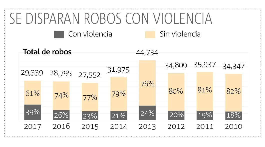 Durante 2017, aumentan los robos con violencia en Jalisco