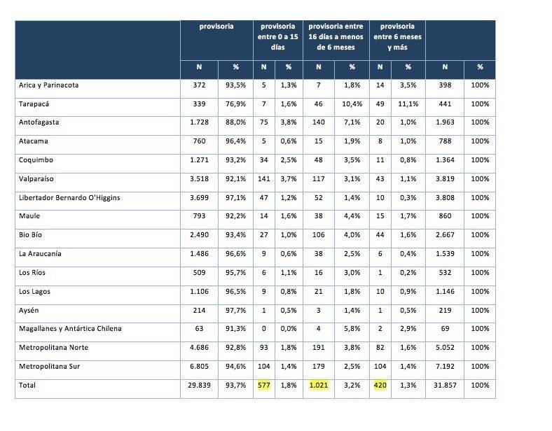 Datos de Defensoría Penal Pública