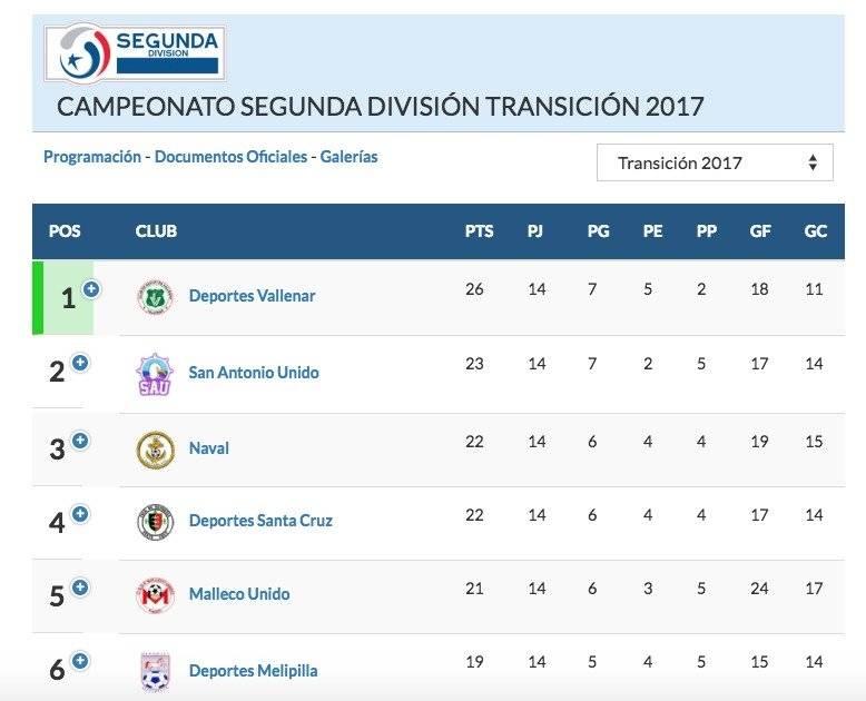 Tabla de Segunda División