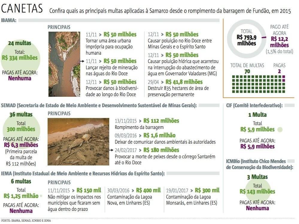 Infográfico tragédia de Mariana e as multas devidas pela Samarco