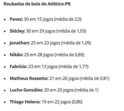 Los números de los jugadores del Atlético Atlético Paranaense / Globo Esporte