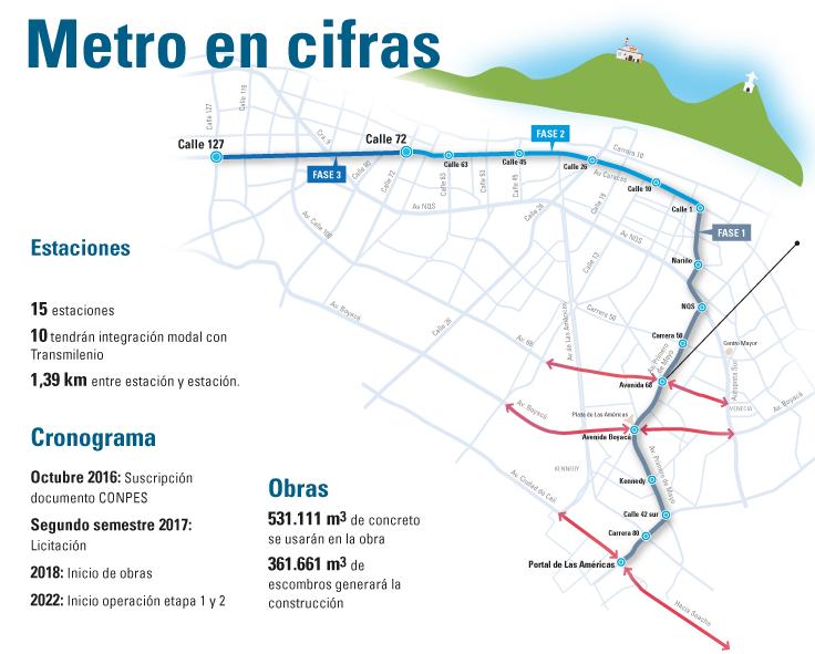 Mapa del metro de Bogotá