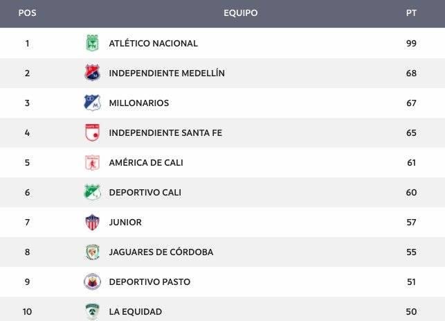tabla de reclasificación de la Liga Águila