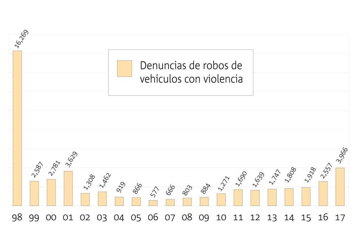 Se dispara la violencia en el robo de vehículos