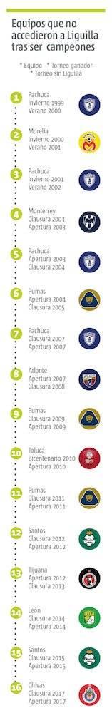 Campeones sin Liguilla