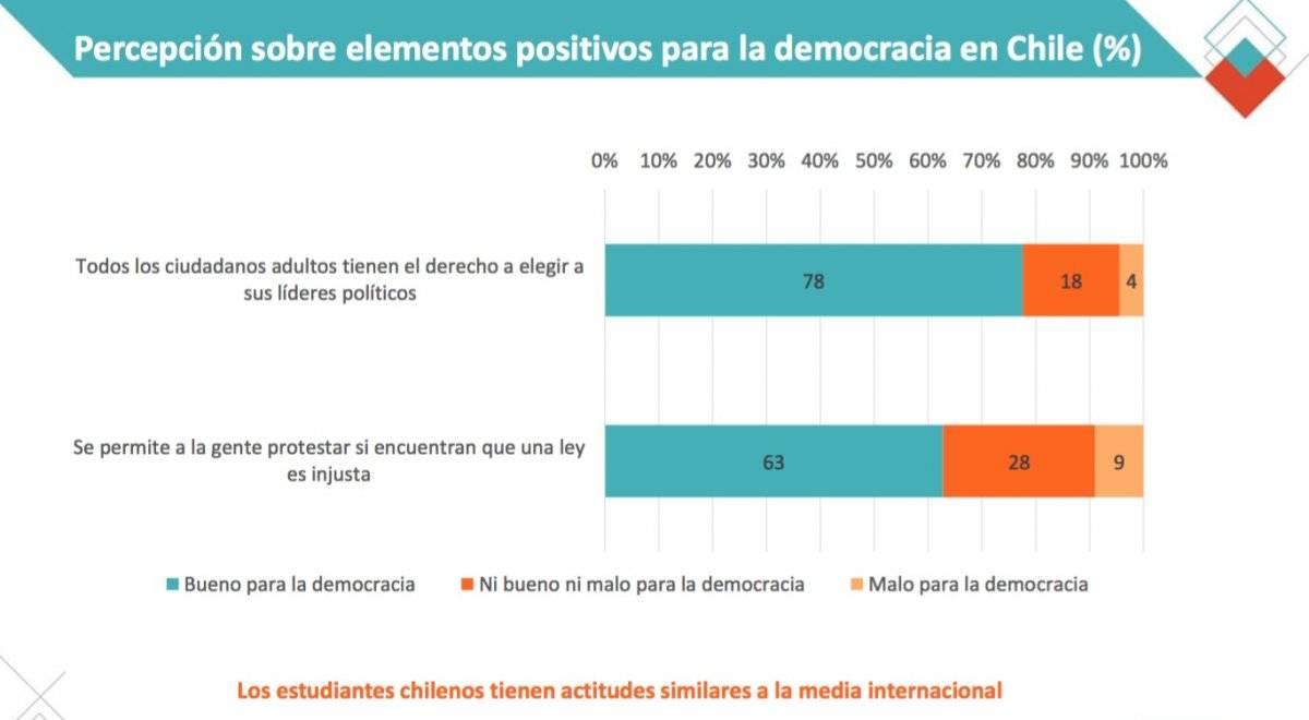 Percepción sobre elementos positivos para la democracia en Chile (%)