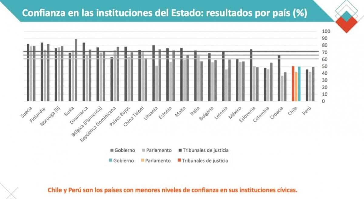 Chile y Perú son los países con menores niveles de confianza en sus instituciones cívicas.